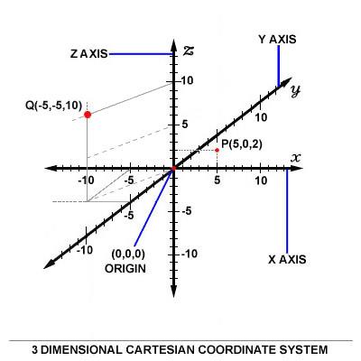 Cartesiancoordinates3D.JPG
